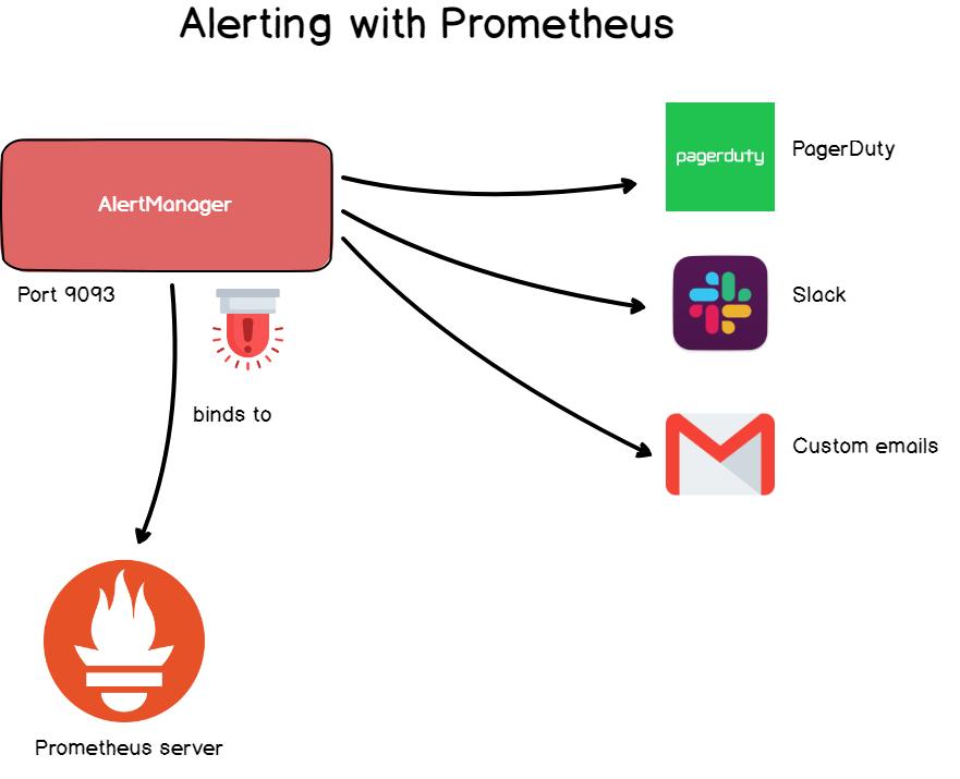 Полное руководство по Prometheus в 2019 году - 12