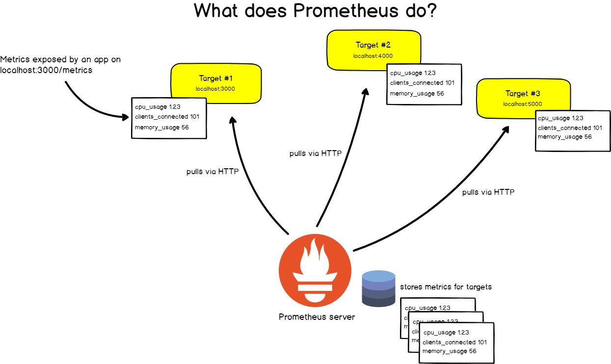 Полное руководство по Prometheus в 2019 году - 2