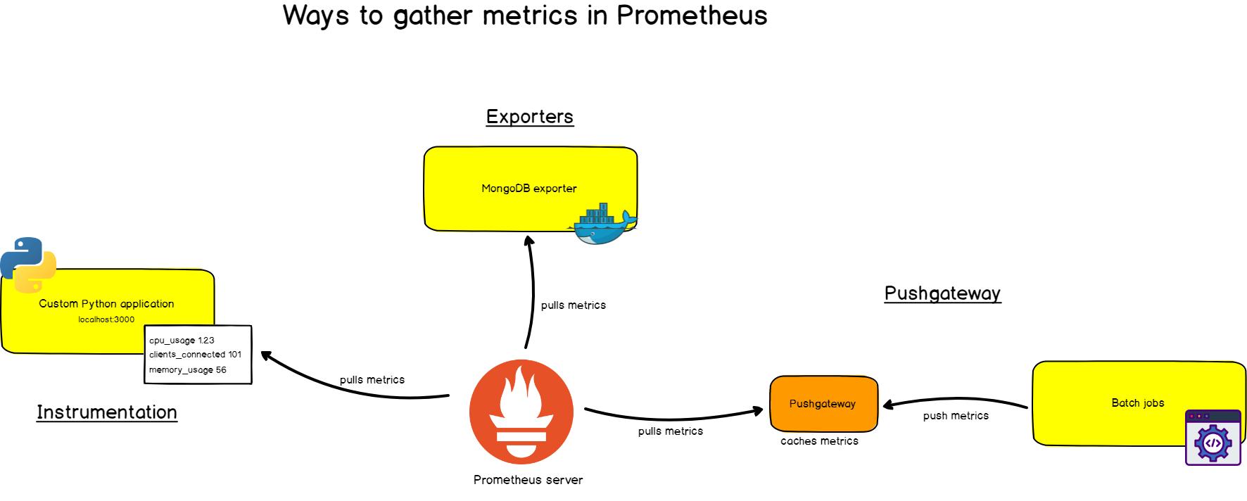 Полное руководство по Prometheus в 2019 году - 3