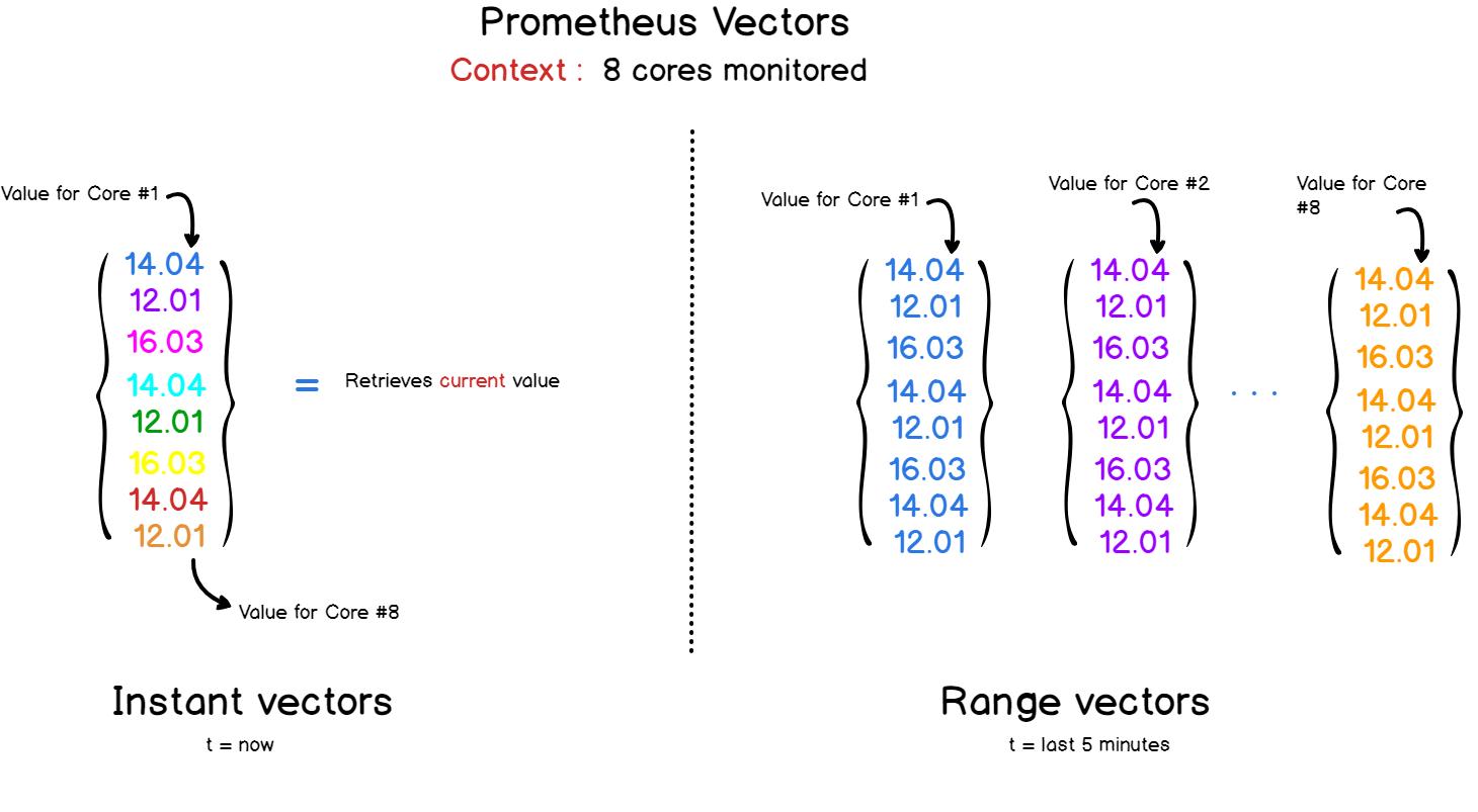 Полное руководство по Prometheus в 2019 году - 9