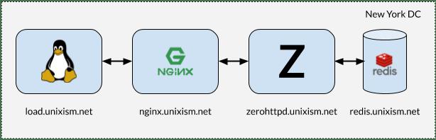 Производительность сетевых приложений Linux. Введение - 4