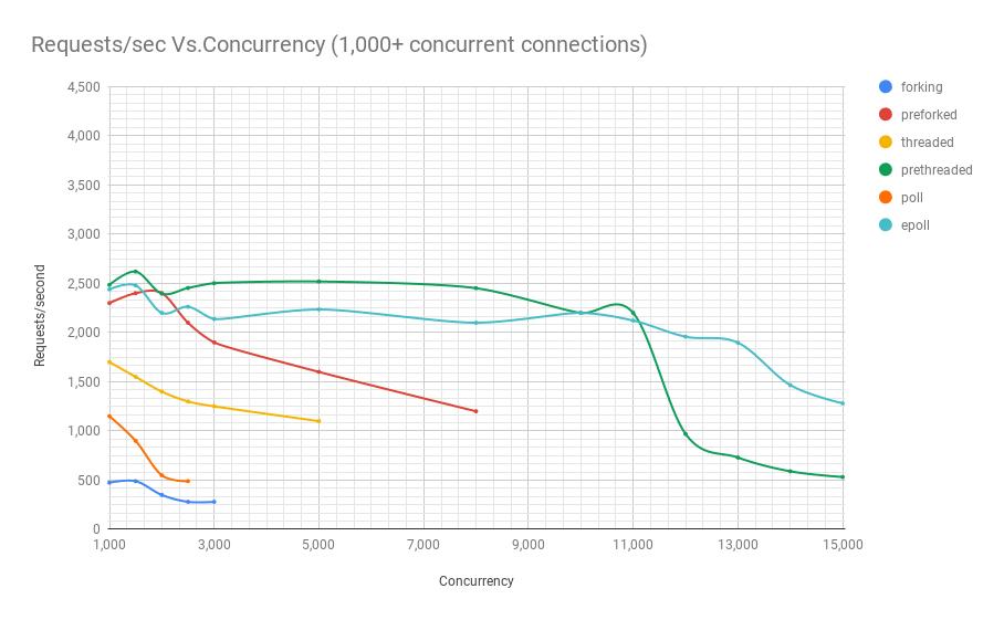 Производительность сетевых приложений Linux. Введение - 6