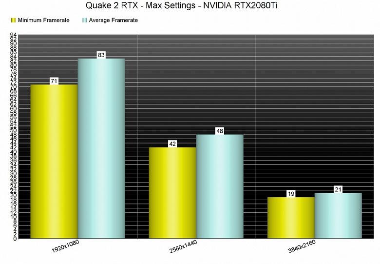 С игрой Quake II RTX в 4K не справляется даже видеокарта GeForce RTX 2080 Ti