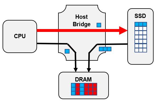 Новая архитектура для побайтного обращения к SSD — как она устроена - 2