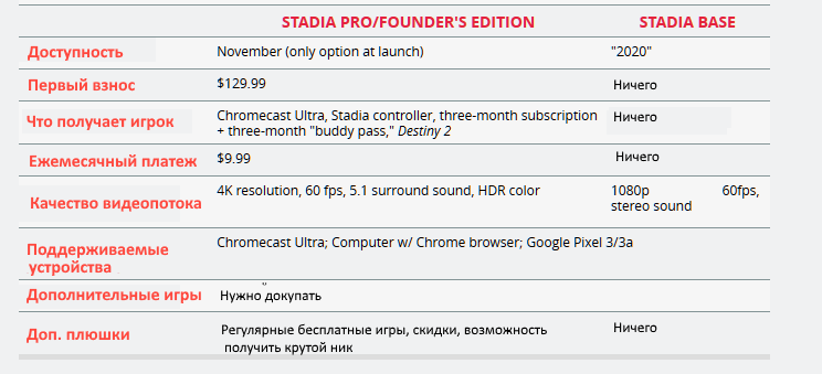 Облачные игры: сервис Google Stadia объявил расценки для пользователей - 3