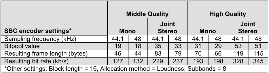 Таблица режимов Middle Quality и High Quality. Указаны значения bitpool, frame length и bitrate. Для 44.1 кГц Joint Stereo. Middle Quality: bitpool=35, frame length=83, bitrate=229. High Quality: bitpool=53, frame length=119, bitrate=328.