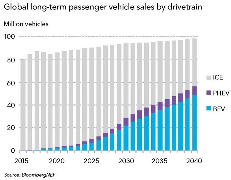 Электромобили и пик продаж топливных автомобилей - 1