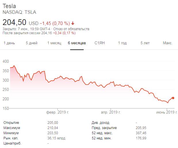 Главной проблемой Tesla сейчас является не ограниченный спрос на электромобили