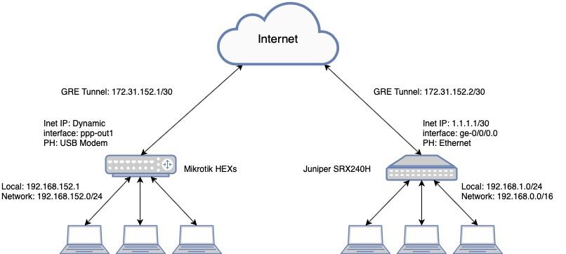 Создание IPSec GRE туннеля между Mikrotik hEX S и Juniper SRX через USB Модем - 1