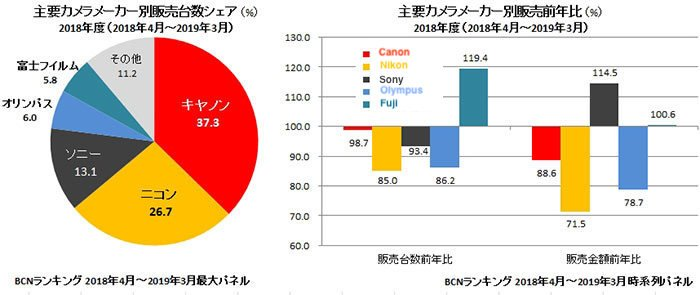 Canon занимает 37,3% японского рынка камер