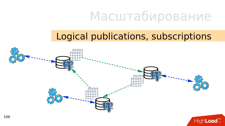 Топ ошибок со стороны разработки при работе с PostgreSQL - 11