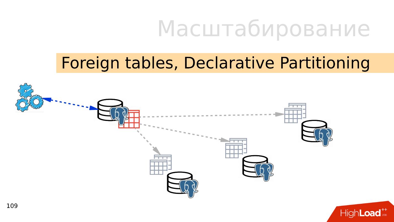 Топ ошибок со стороны разработки при работе с PostgreSQL - 12