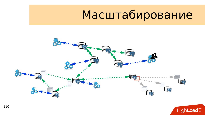 Топ ошибок со стороны разработки при работе с PostgreSQL - 13