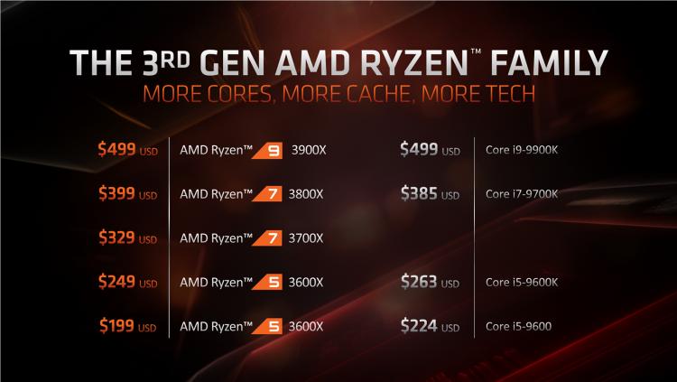 AMD сопоставила производительность Ryzen 3000 с Core i9 и Core i7 в реальных задачах и играх