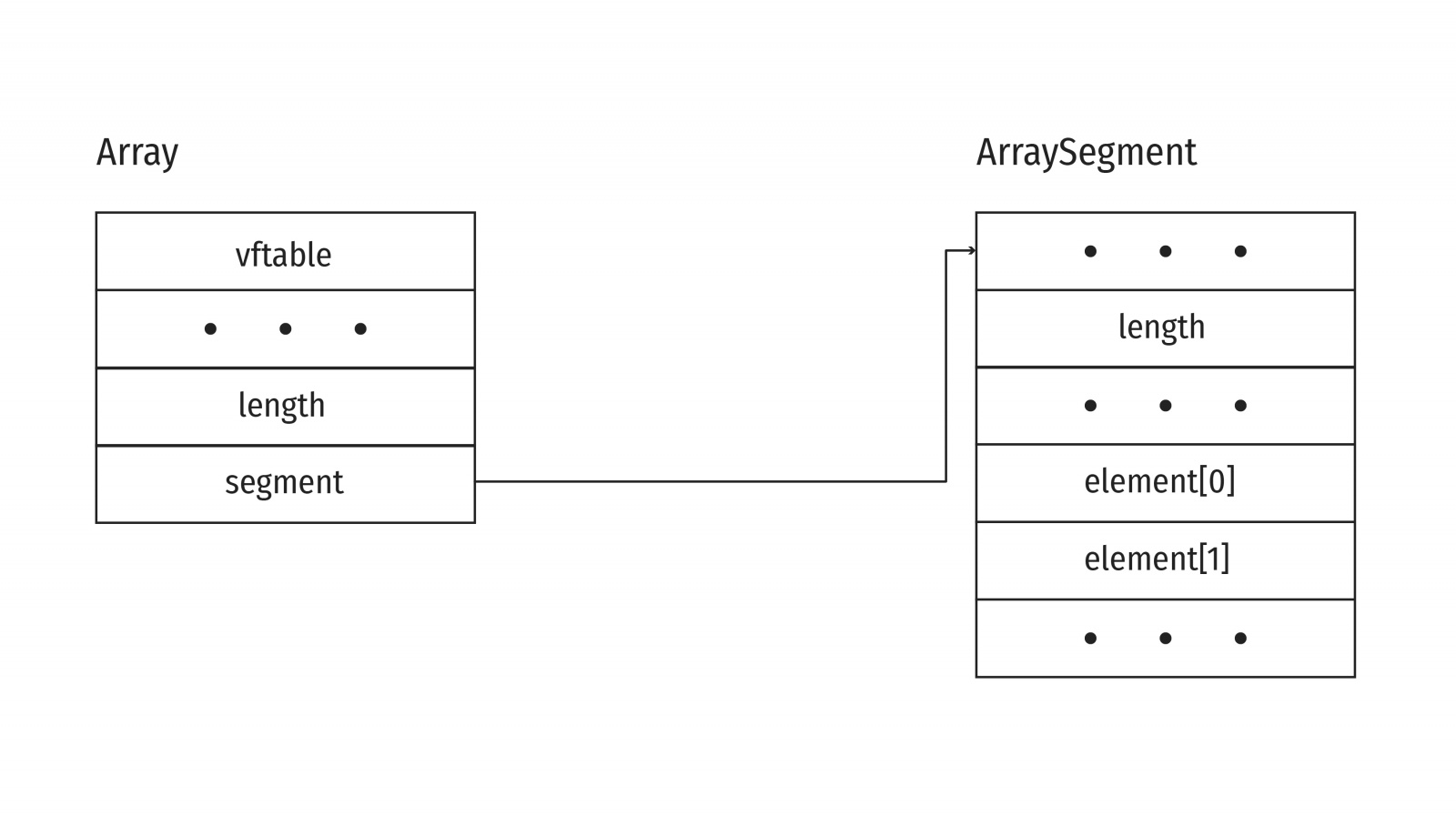 Array structure