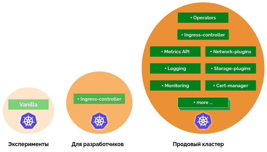 Готовить Kubernetes-кластер просто и удобно? Анонсируем addon-operator - 2