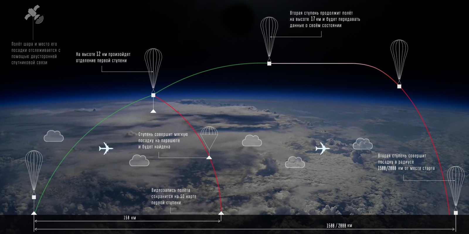 Испытания дрейфующего стратостата. Запуск Рогозина и LoRa в стратосферу - 11