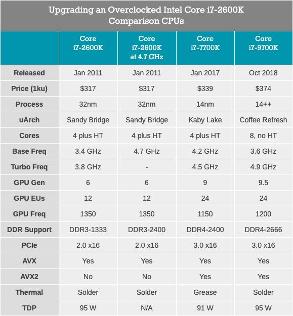 Легендарный Intel Core i7-2600K: тестирование Sandy Bridge в 2019 году (часть 1) - 10