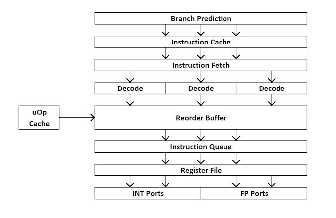 Легендарный Intel Core i7-2600K: тестирование Sandy Bridge в 2019 году (часть 1) - 11