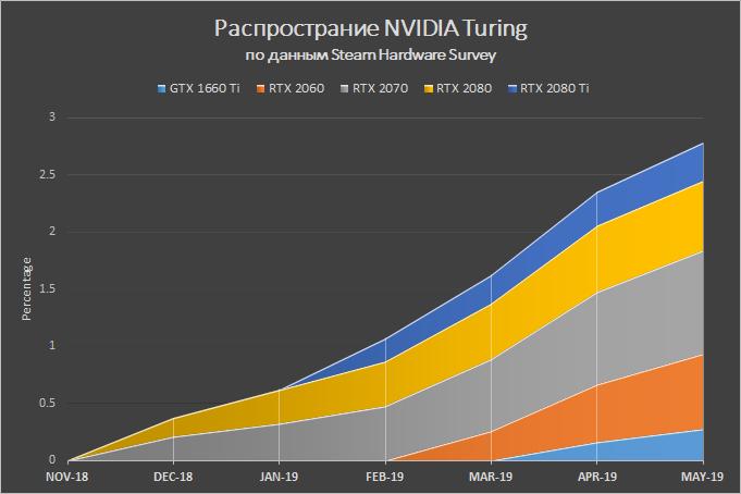 Новая статья: Какой процессор нужен для GeForce RTX 2060 и GeForce GTX 1660 Ti: AMD Ryzen против Intel Core