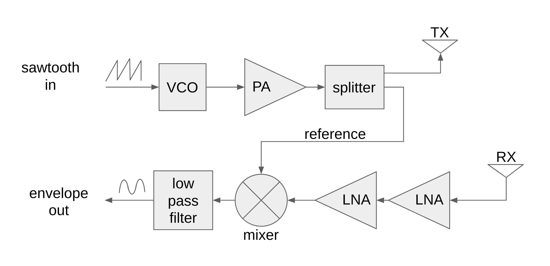 Радар на доплеровском эффекте - 2