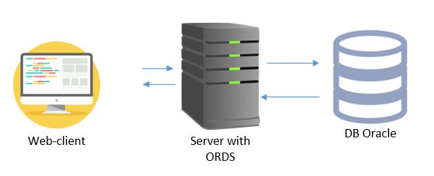 В будущее с интеграцией сервисов Jenkins & Oracle APEX - 2