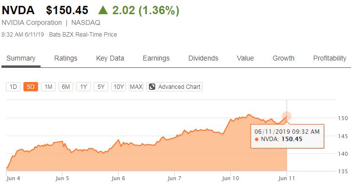 Аналитики уверены, что в ближайшие годы NVIDIA обойдёт конкурентов с большим отрывом