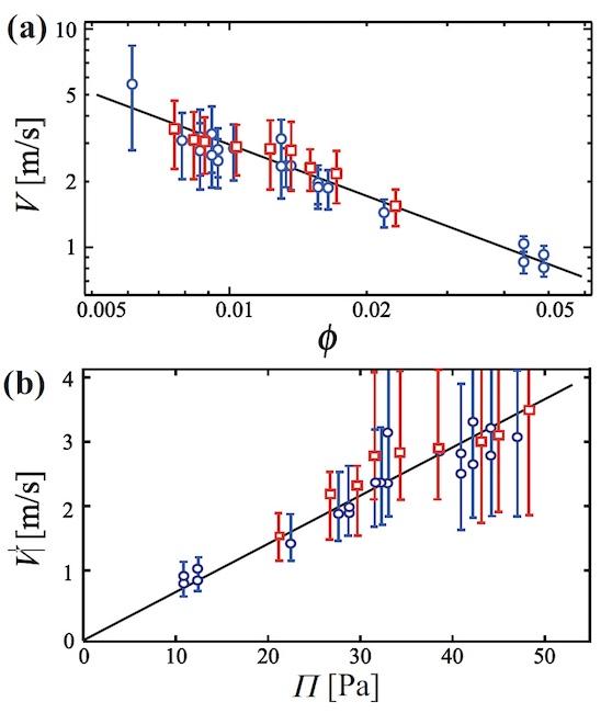 Физика пузырьков: поиск механизма разрушения пены - 12
