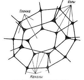 Физика пузырьков: поиск механизма разрушения пены - 5