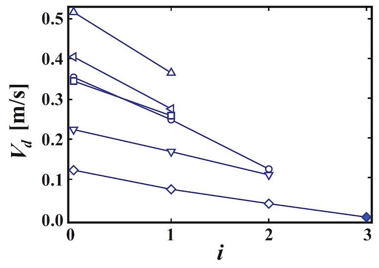 Физика пузырьков: поиск механизма разрушения пены - 8