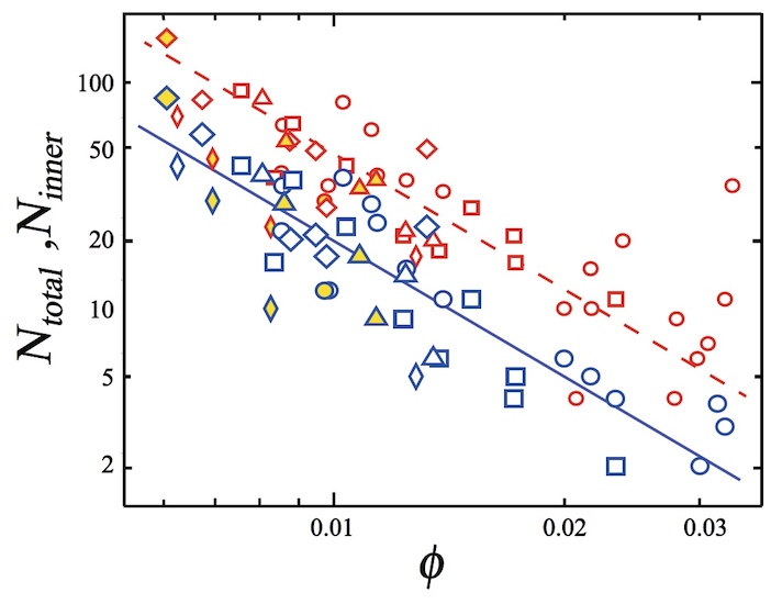 Физика пузырьков: поиск механизма разрушения пены - 9