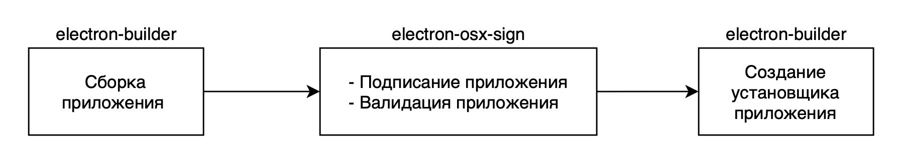 Процедура нотаризации Electron приложения для macOS 10.14.5 - 6