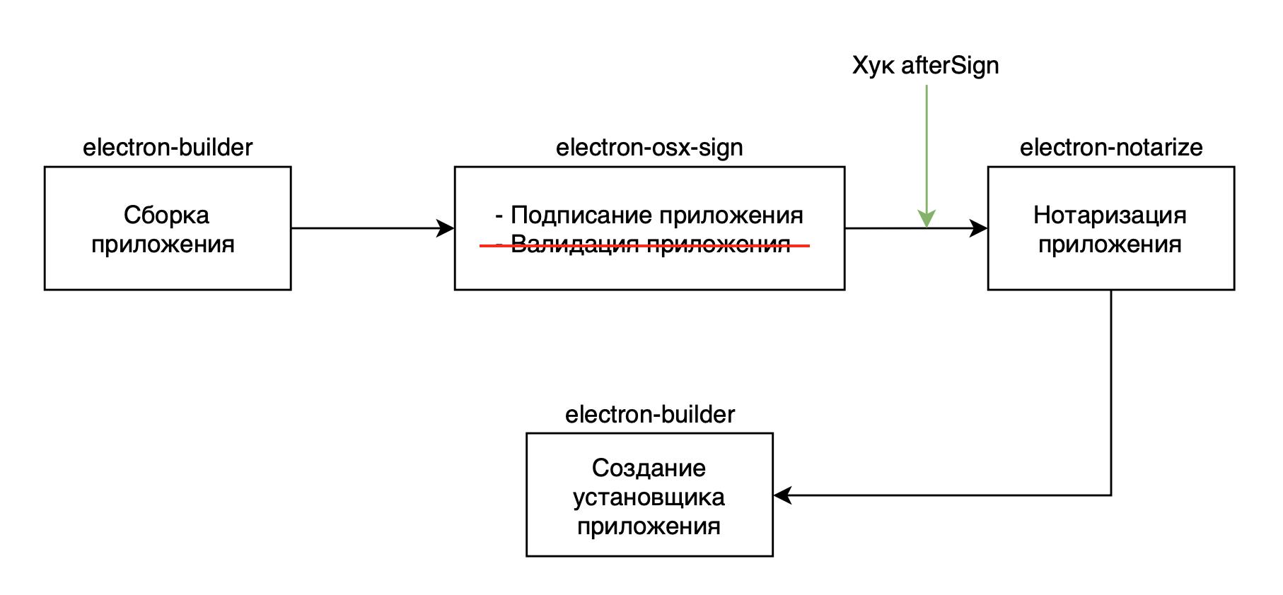 Процедура нотаризации Electron приложения для macOS 10.14.5 - 7