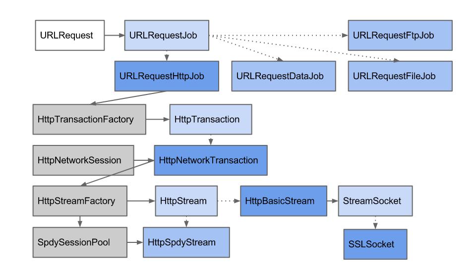 Chromium — это не только браузер, но и хороший фреймворк - 2