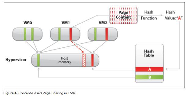 Анализ производительности ВМ в VMware vSphere. Часть 2: Memory - 2