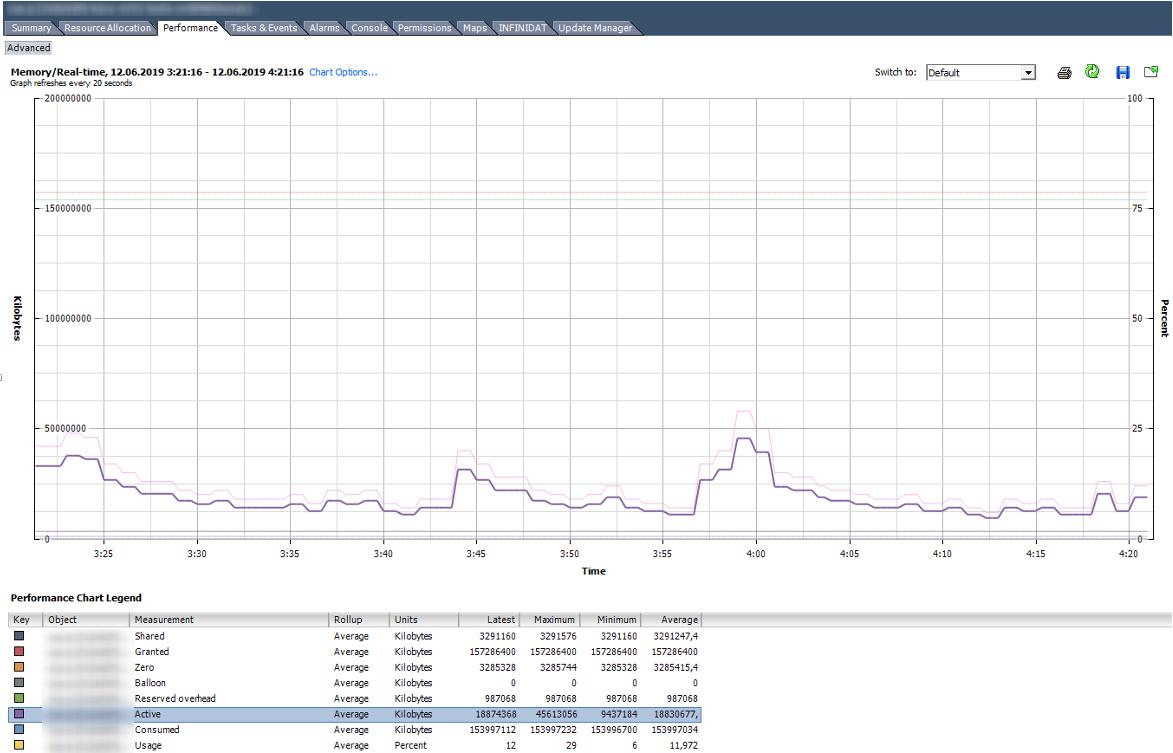 Анализ производительности ВМ в VMware vSphere. Часть 2: Memory - 5