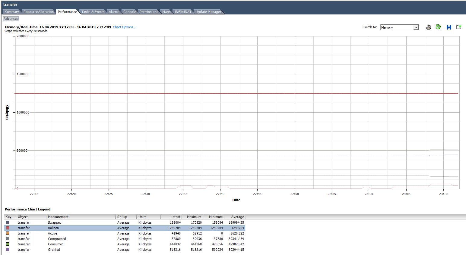 Анализ производительности ВМ в VMware vSphere. Часть 2: Memory - 6