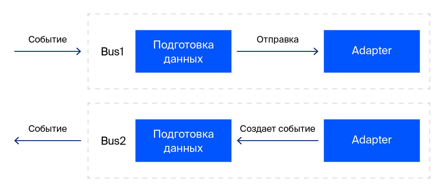 Протокол для общения между iframe и основным окном браузера - 1