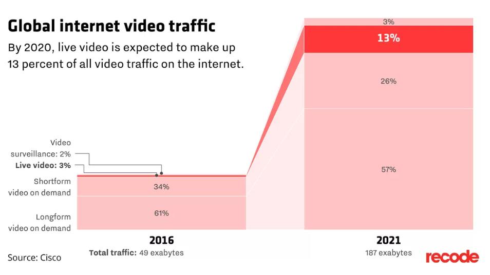 Технология Progressive Streaming, или как смотреть 4k видео по сети, без фризов - 2