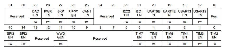 Читаем даташиты 2: SPI на STM32; ШИМ, таймеры и прерывания на STM8 - 28