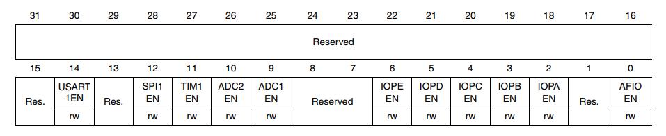 Читаем даташиты 2: SPI на STM32; ШИМ, таймеры и прерывания на STM8 - 29
