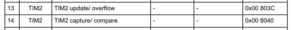 Читаем даташиты 2: SPI на STM32; ШИМ, таймеры и прерывания на STM8 - 41