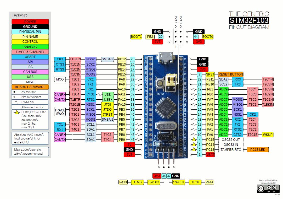 Читаем даташиты 2: SPI на STM32; ШИМ, таймеры и прерывания на STM8 - 6