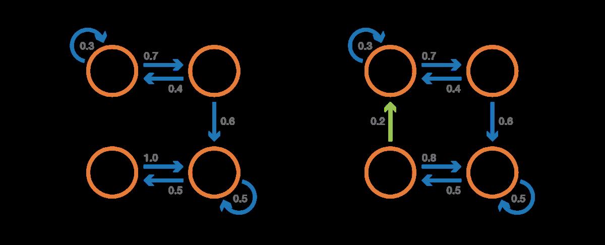 Краткое введение в цепи Маркова - 25