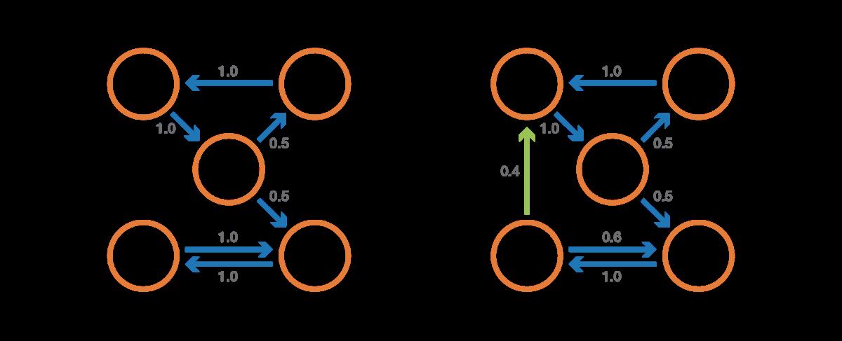 Краткое введение в цепи Маркова - 27