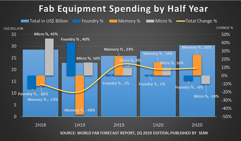 В будущем году расходы на оборудование для полупроводникового производства вырастут на 20%