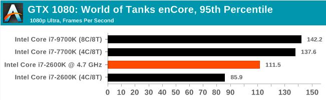Легендарный Intel Core i7-2600K: тестирование Sandy Bridge в 2019 году (часть 3) - 10