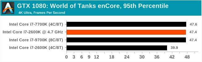 Легендарный Intel Core i7-2600K: тестирование Sandy Bridge в 2019 году (часть 3) - 11