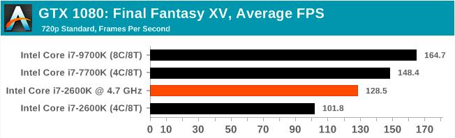 Легендарный Intel Core i7-2600K: тестирование Sandy Bridge в 2019 году (часть 3) - 13