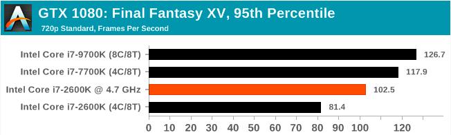 Легендарный Intel Core i7-2600K: тестирование Sandy Bridge в 2019 году (часть 3) - 17